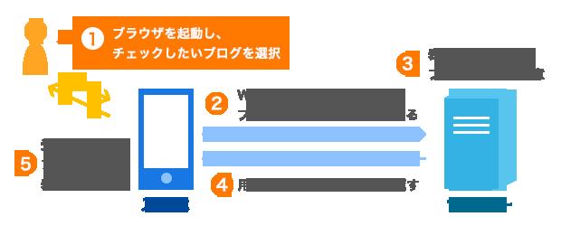 第1章 PHPが動く仕組み | GRAYCODE PHPプログラミング
