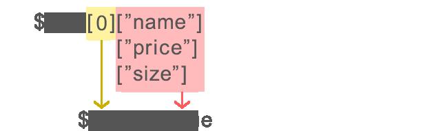 配列から値を取り出すイメージ