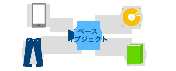 ベースオブジェクトのイメージ