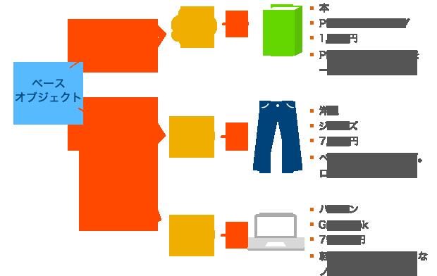 様々な商品オブジェクトを作成