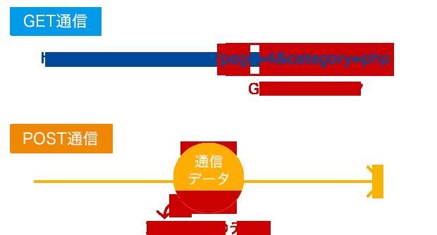 GET通信とPOST通信それぞれのデータ受け渡し方法