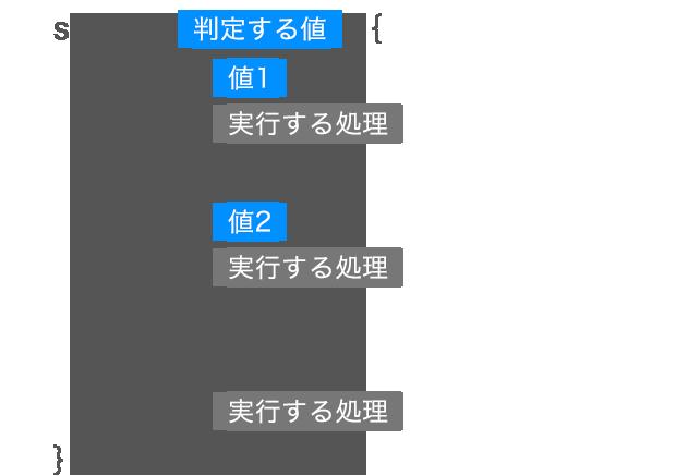 switch文の基本的な形