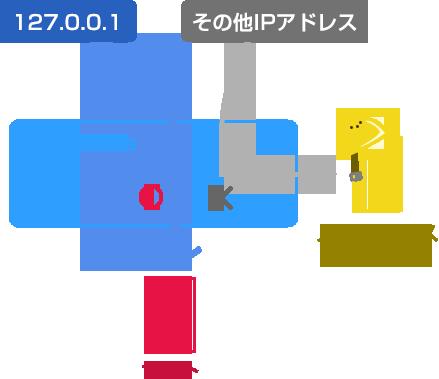 htaccessのIPアドレス判断処理イメージ