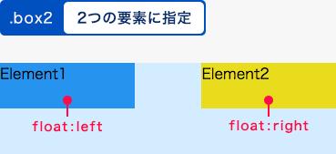2つの要素にfloatプロパティを指定した例