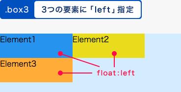 3つの要素にfloatプロパティを指定した例