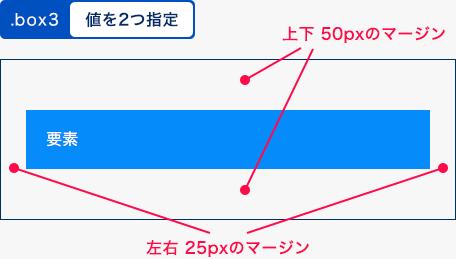 値を2つ指定した例