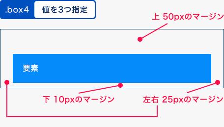 値を3つ指定した例