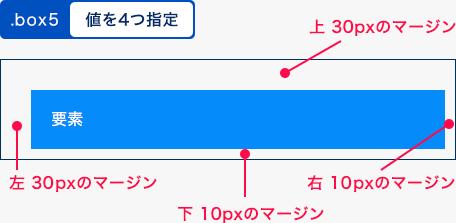 値を4つ指定した例