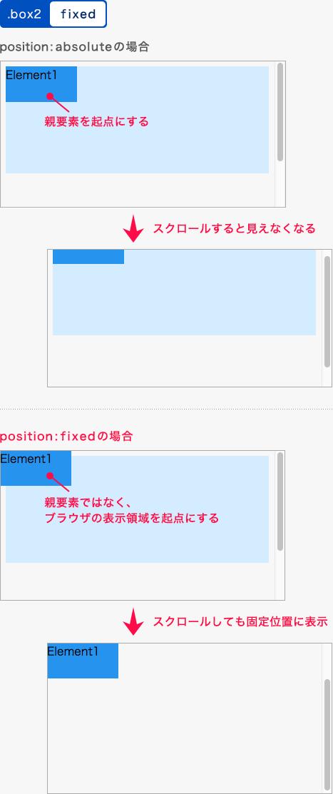 fixedを指定した例