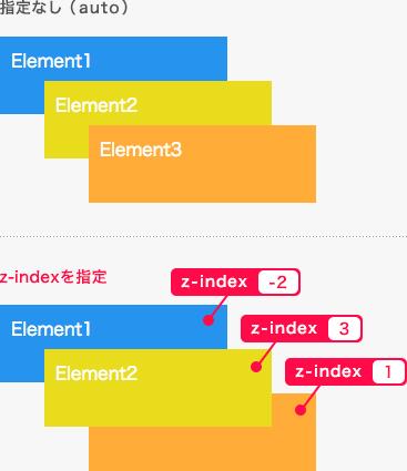 値の指定例