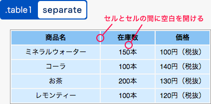 separateを指定