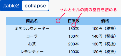 collapseを指定