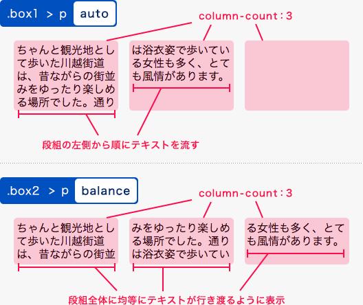 column-fillプロパティの指定例