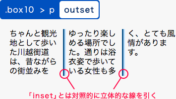 outsetを指定