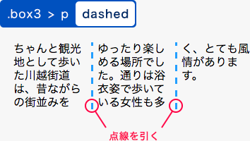 dashedを指定