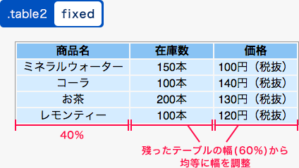 fixedを指定