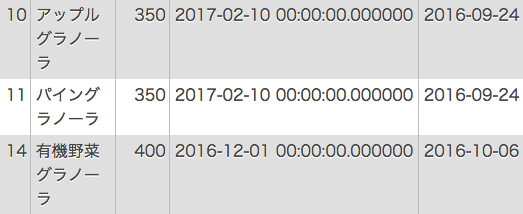 削除を行う前のデータベース