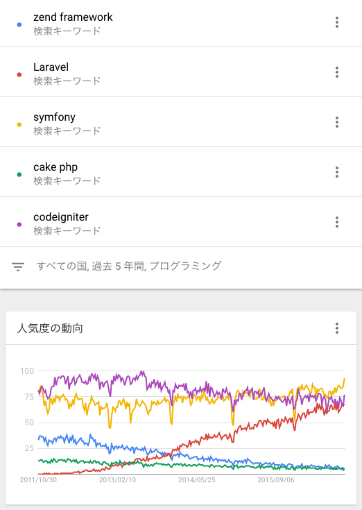 Googleトレンドでの比較結果