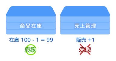 データベースへのデータ登録例