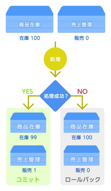 トランザクションの図解