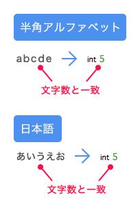 mb_strlen関数の実行結果