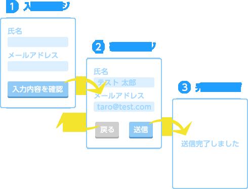 フォームの基本構成イメージ