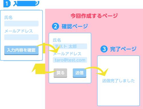 フォームの構成図と今回作成するページ