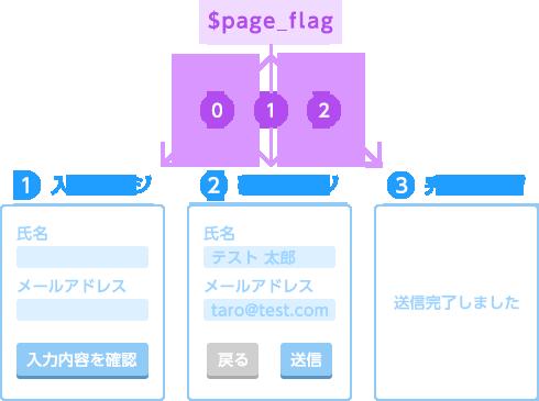 ページを変数$page_flagの値でスイッチするイメージ図