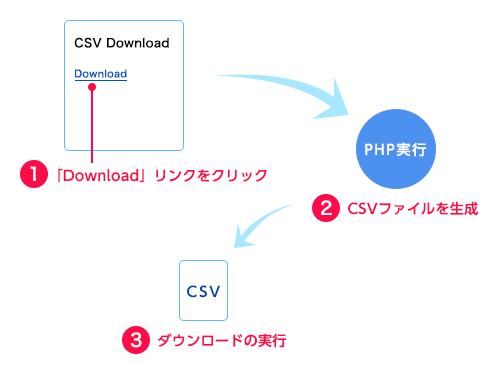 CSVファイルをダウンロードするまでの流れ