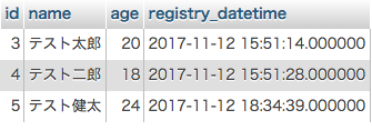 データ登録後のテーブル(MySQL)