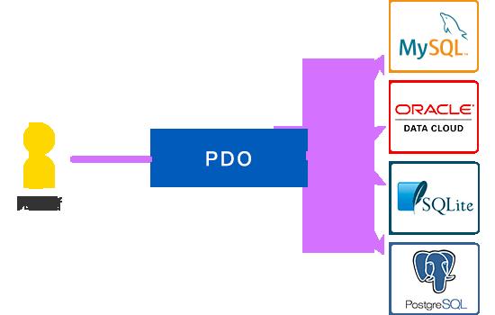 PDOで様々なデータベースへアクセスするイメージ
