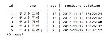 データ登録後のテーブル(PostgreSQL)