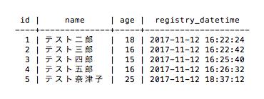 更新前のテーブル(PostgreSQL)