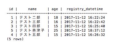 操作前のテーブル(PostgreSQL)