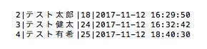 データ登録後のテーブル(SQLite)
