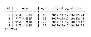 操作後のテーブル(PostgreSQL)