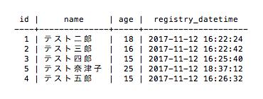 更新後のテーブル(PostgreSQL)