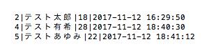 操作後のテーブル(SQLite)