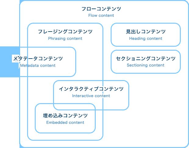 コンテンツカテゴリーの分類イメージ
