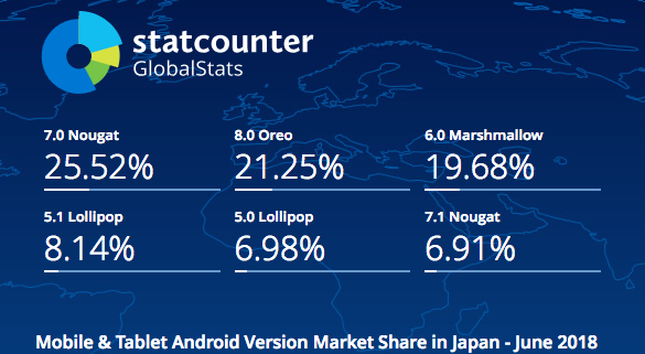 statcounterでみたAndroidシェア