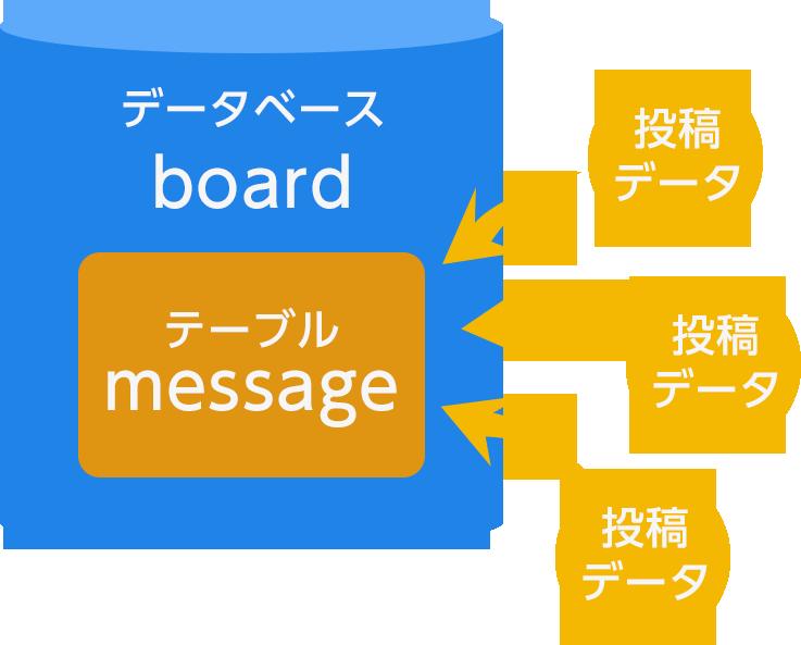 データベースとテーブルの関係のイメージ