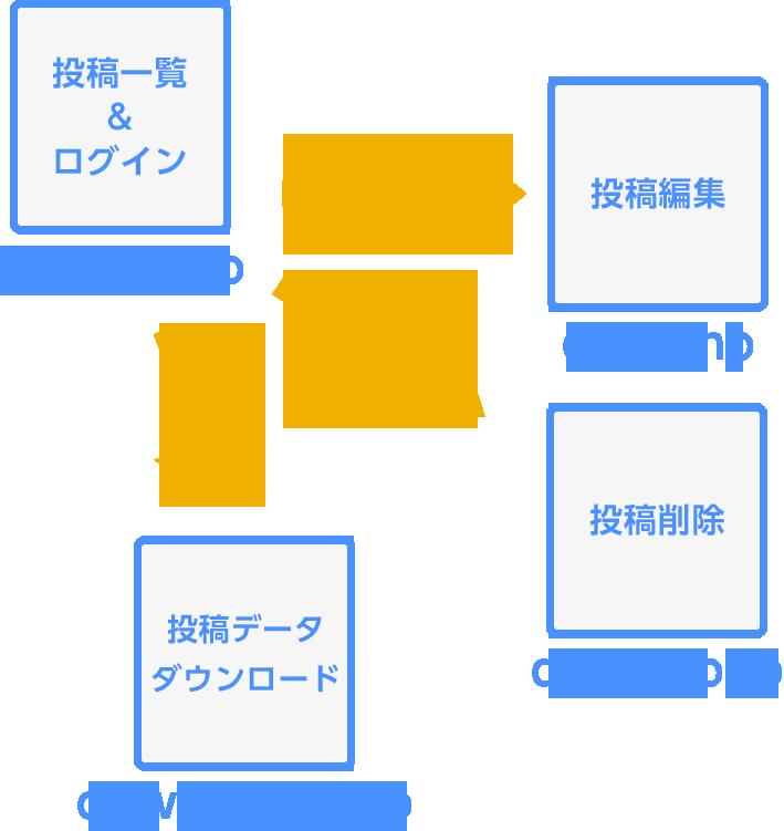 ファイル構成のイメージ