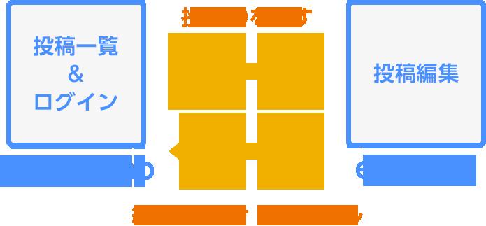 管理ページと編集ページのイメージ
