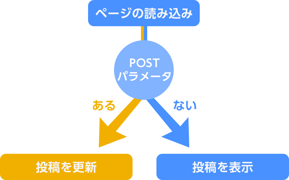 POSTパラメータで処理を切り替えるイメージ