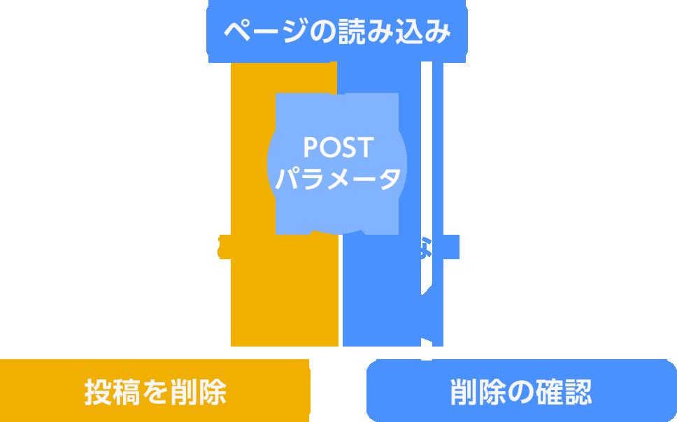 削除ページの構造