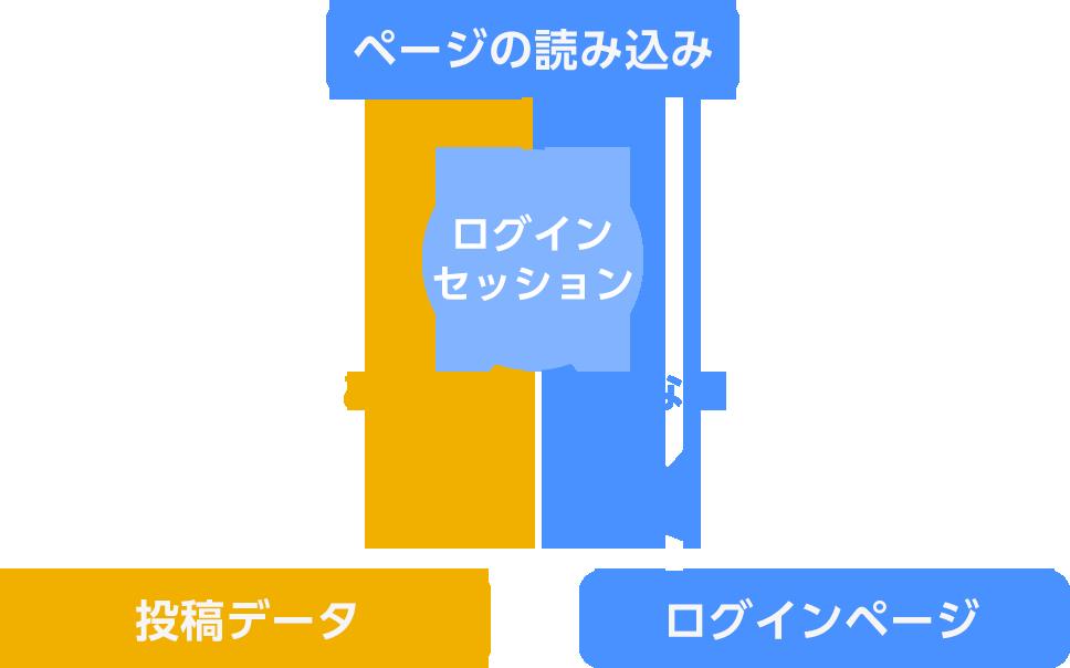 管理ページの表示の仕組み