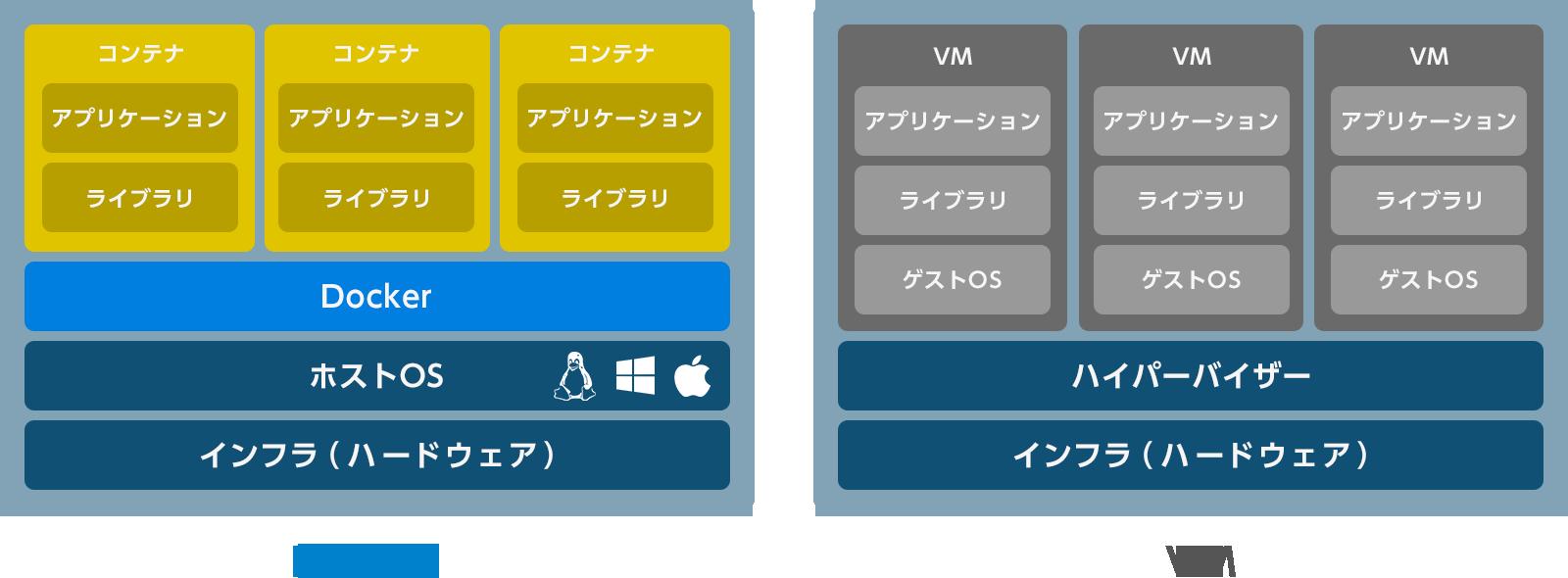 DockerとVMの構造比較