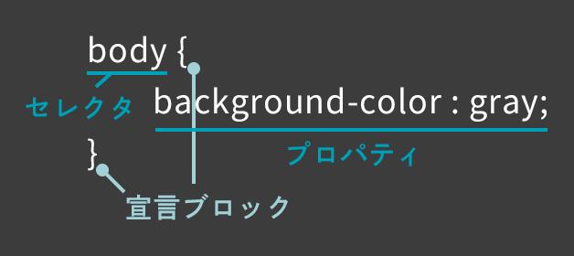 CSSを構成する3つのパーツ
