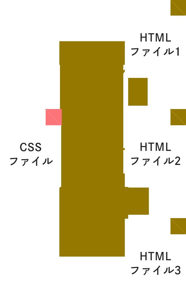 CSSファイルを読み込むイメージ