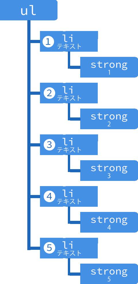ul要素のDOMツリーのイメージ